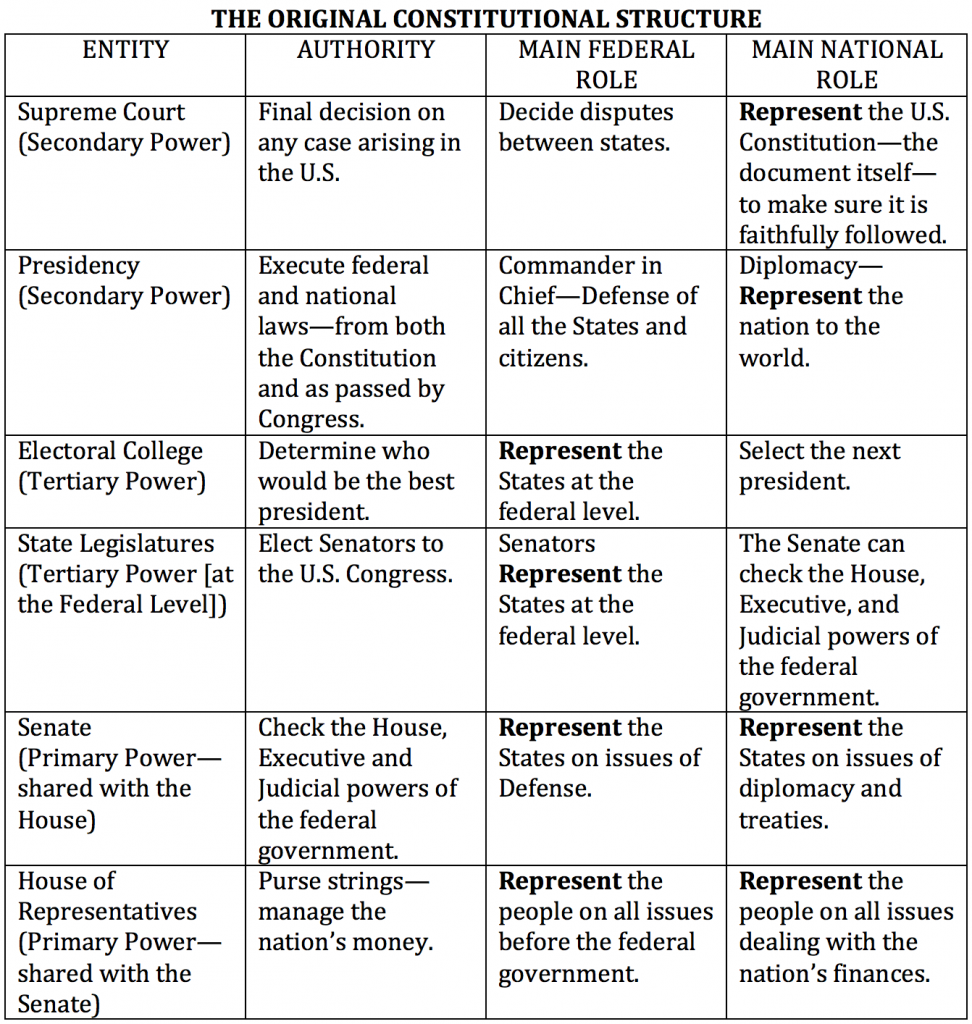 original_constitutional_structure